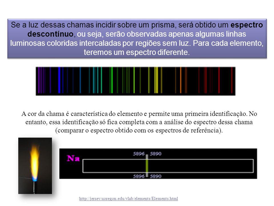 http://jersey.uoregon.edu/vlab/elements/Elements.html A cor da chama é característica do elemento e permite uma primeira identificação. No entanto, es