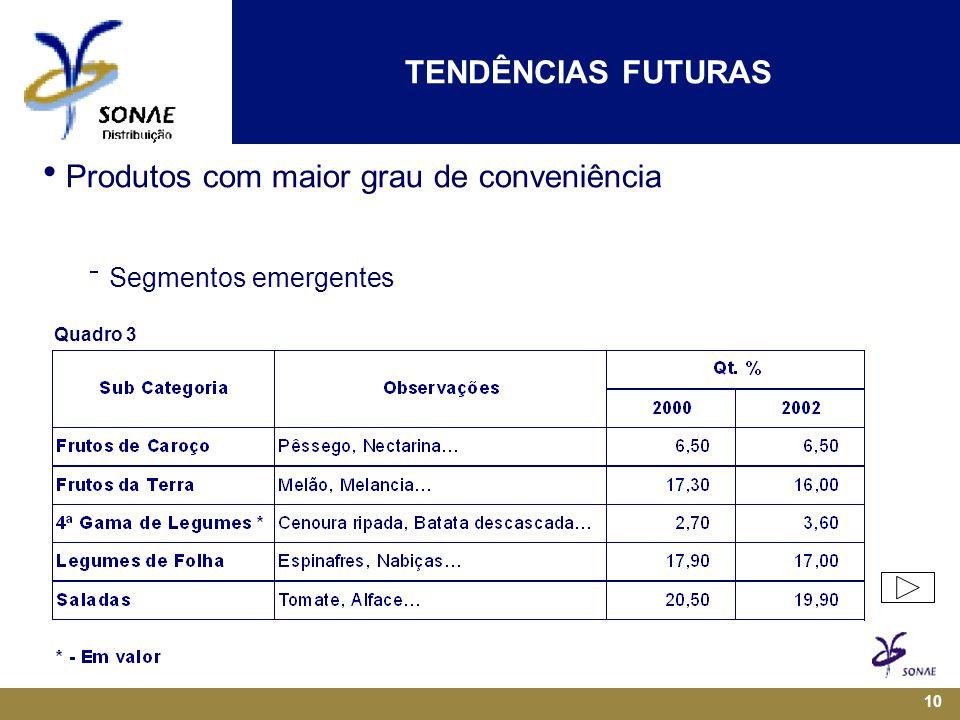 10  Produtos com maior grau de conveniência  Segmentos emergentes TENDÊNCIAS FUTURAS Quadro 3