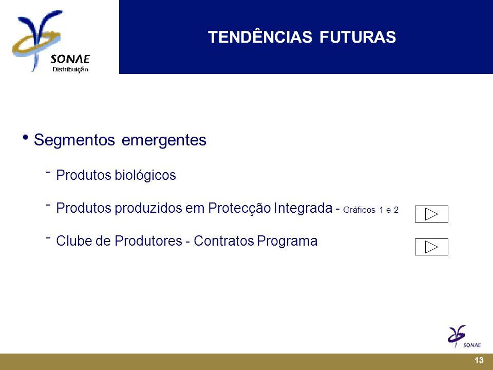 13  Segmentos emergentes  Produtos biológicos  Produtos produzidos em Protecção Integrada - Gráficos 1 e 2  Clube de Produtores - Contratos Programa TENDÊNCIAS FUTURAS