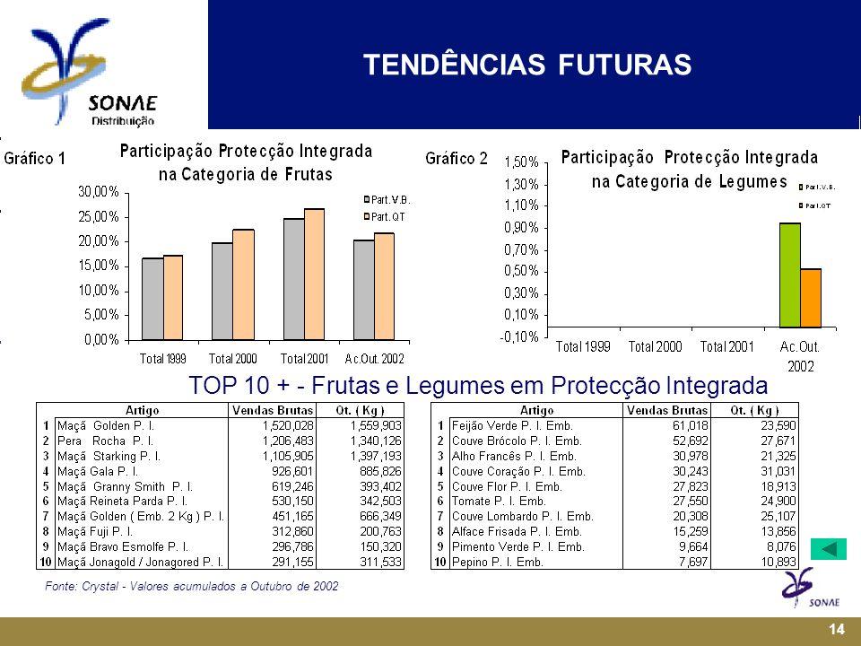 14 TOP 10 + - Frutas e Legumes em Protecção Integrada Fonte: Crystal - Valores acumulados a Outubro de 2002 TENDÊNCIAS FUTURAS