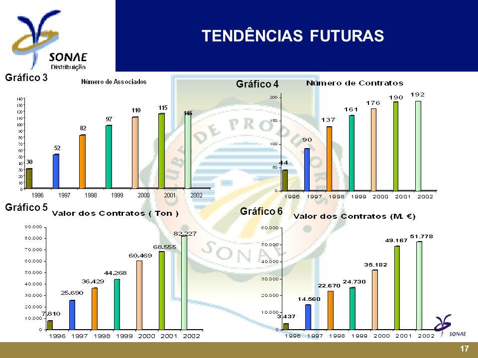 17 Gráfico 3 Gráfico 4 Gráfico 5 Gráfico 6 TENDÊNCIAS FUTURAS