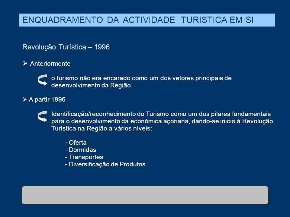 Revolução Turística – 1996  Anteriormente o turismo não era encarado como um dos vetores principais de desenvolvimento da Região.  A partir 1996 Ide