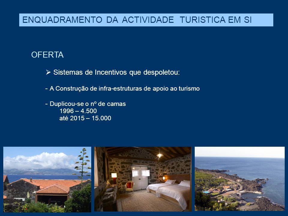 OFERTA  Sistemas de Incentivos que despoletou: - A Construção de infra-estruturas de apoio ao turismo - Duplicou-se o nº de camas 1996 – 4.500 até 20