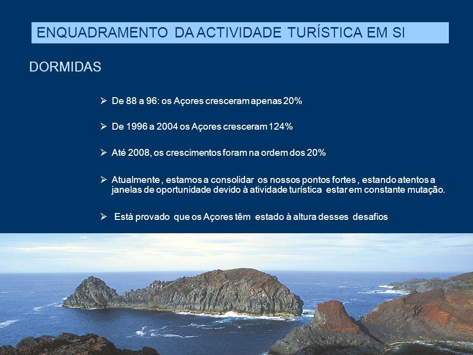DORMIDAS  De 88 a 96: os Açores cresceram apenas 20%  De 1996 a 2004 os Açores cresceram 124%  Até 2008, os crescimentos foram na ordem dos 20%  A