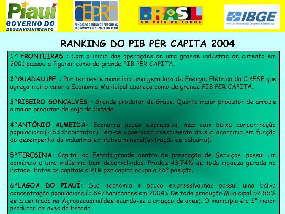 RANKING DO PIB PER CAPITA 2004 1° FRONTEIRAS : Com o início das operações de uma grande indústria de cimento em 2001 passou a figurar como de grande P