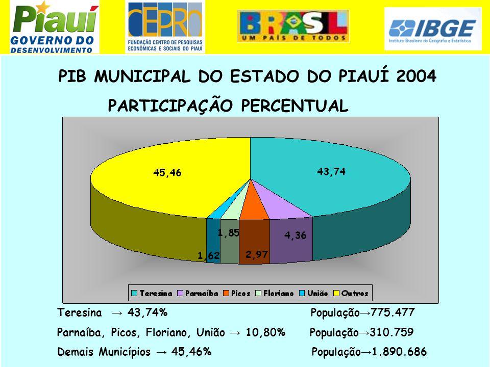 PIB MUNICIPAL PIAUÍ – 2004 MAIORES MUNICÍPIOS CONSIDERANDO O PIB Fonte: Fundação CEPRO/IBGE Municípios PIB (1.000 R$)Participação % na UFPosto 200320042003200420032004 Teresina3.436.9483.766.94847,3843,7411 Parnaíba 296.506375.0593,934,3622 Picos197.168256.0982,572,9733 Floriano129.168159.6701,651,8544 União106.652139.4731,471,6255 Entre todos os municípios do país o PIB de Teresina ocupa a posição 72º e entre as capitais 22º posição.