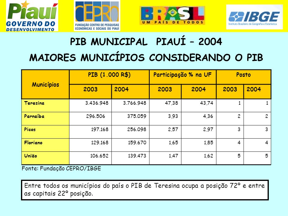 PIB MUNICIPAL PIAUÍ – 2004 MAIORES MUNICÍPIOS CONSIDERANDO O PIB Fonte: Fundação CEPRO/IBGE Municípios PIB (1.000 R$)Participação % na UFPosto 2003200