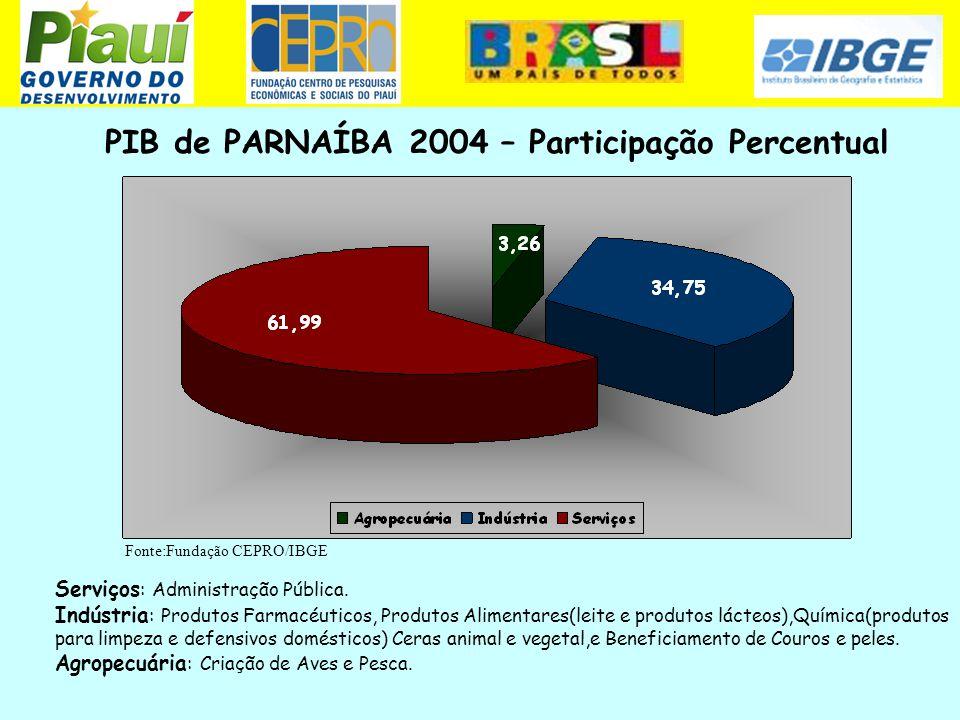 PIB de PARNAÍBA 2004 – Participação Percentual Fonte:Fundação CEPRO/IBGE Serviços : Administração Pública. Indústria : Produtos Farmacéuticos, Produto