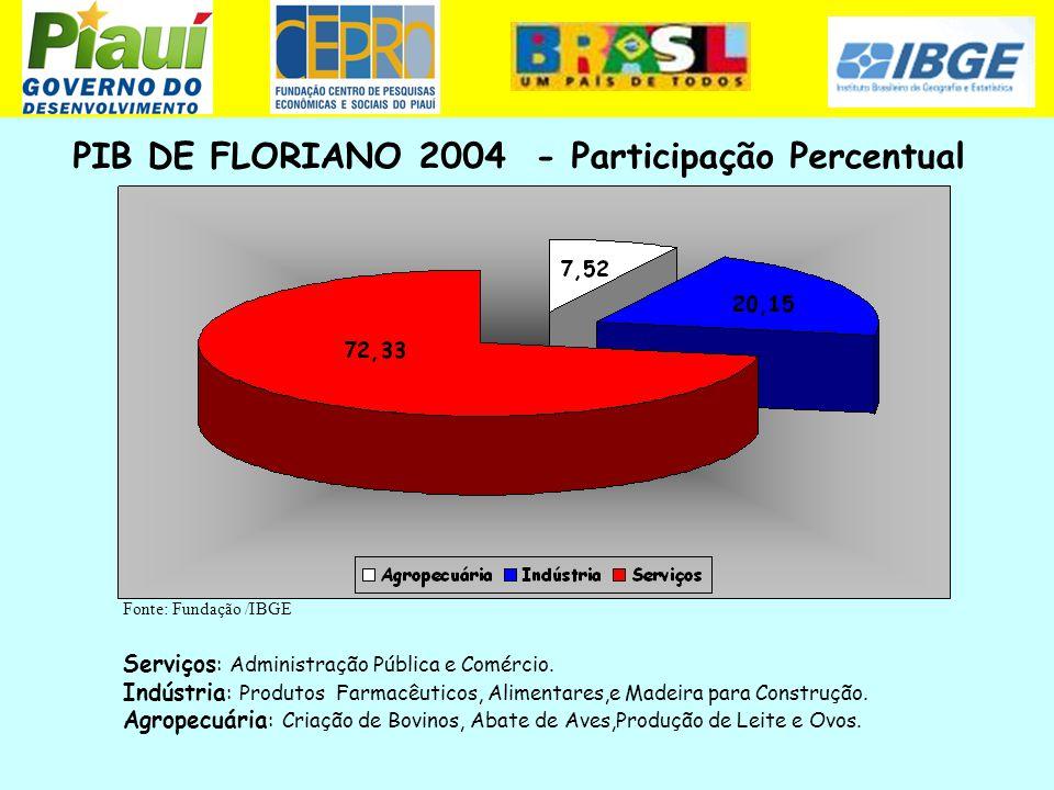 PIB DE FLORIANO 2004 - Participação Percentual Fonte: Fundação /IBGE Serviços : Administração Pública e Comércio. Indústria : Produtos Farmacêuticos,