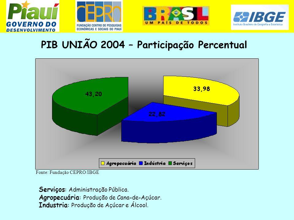 PIB UNIÃO 2004 – Participação Percentual Fonte: Fundação CEPRO/IBGE Serviços : Administração Pública. Agropecuária : Produção de Cana-de-Açúcar. Indus