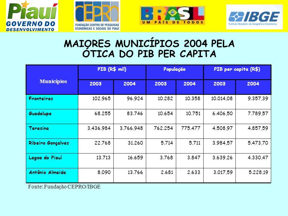 MAIORES MUNICÍPIOS 2004 PELA ÓTICA DO PIB PER CAPITA Municípios PIB (R$ mil)PopulaçãoPIB per capita (R$) 200320042003200420032004 Fronteiras102.96596.