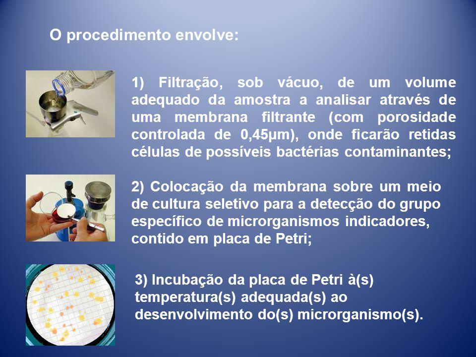 1) Filtração, sob vácuo, de um volume adequado da amostra a analisar através de uma membrana filtrante (com porosidade controlada de 0,45μm), onde fic