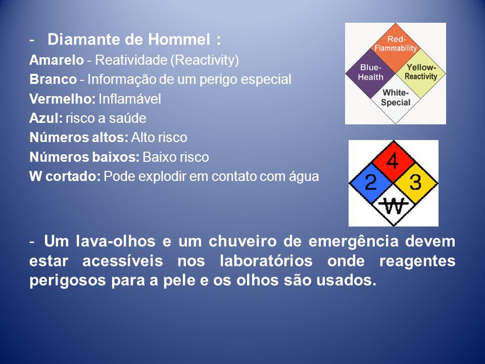 -Diamante de Hommel : Amarelo - Reatividade (Reactivity) Branco - Informação de um perigo especial Vermelho: Inflamável Azul: risco a saúde Números al