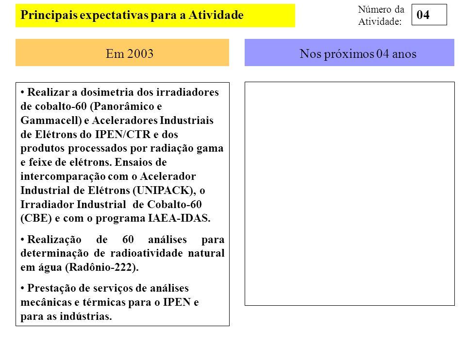 Principais expectativas para a Atividade Em 2003Nos próximos 04 anos Realizar a dosimetria dos irradiadores de cobalto-60 (Panorâmico e Gammacell) e A