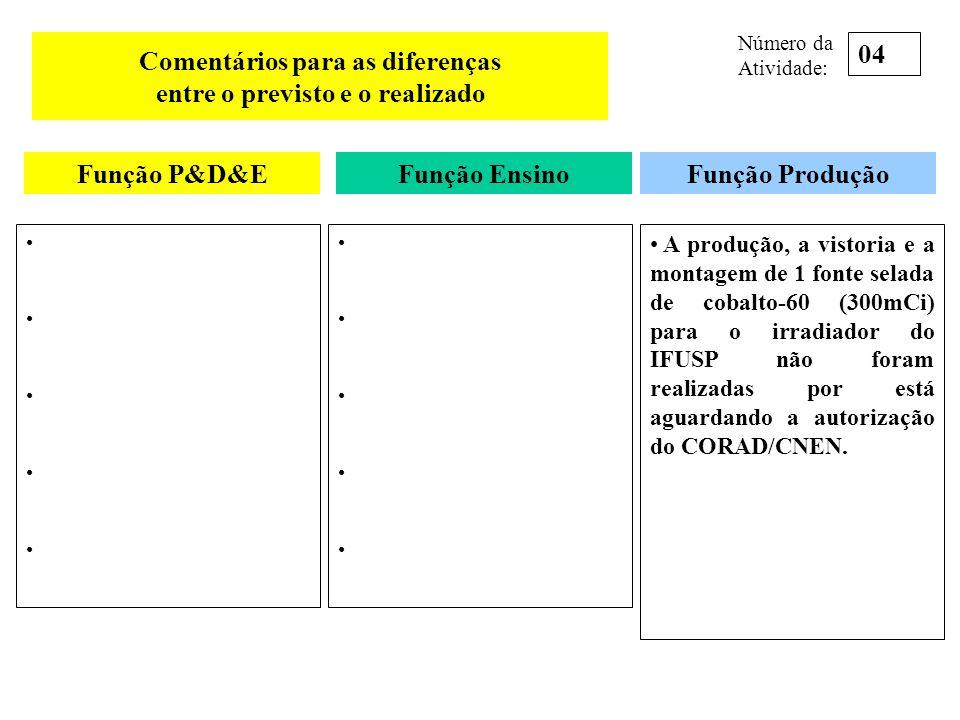 Comentários para as diferenças entre o previsto e o realizado A produção, a vistoria e a montagem de 1 fonte selada de cobalto-60 (300mCi) para o irra