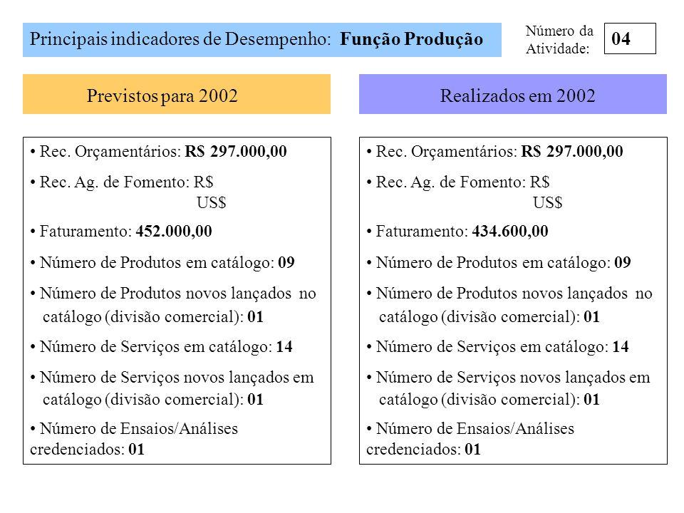 Principais indicadores de Desempenho: Função Produção Previstos para 2002Realizados em 2002 04 Rec. Orçamentários: R$ 297.000,00 Rec. Ag. de Fomento: