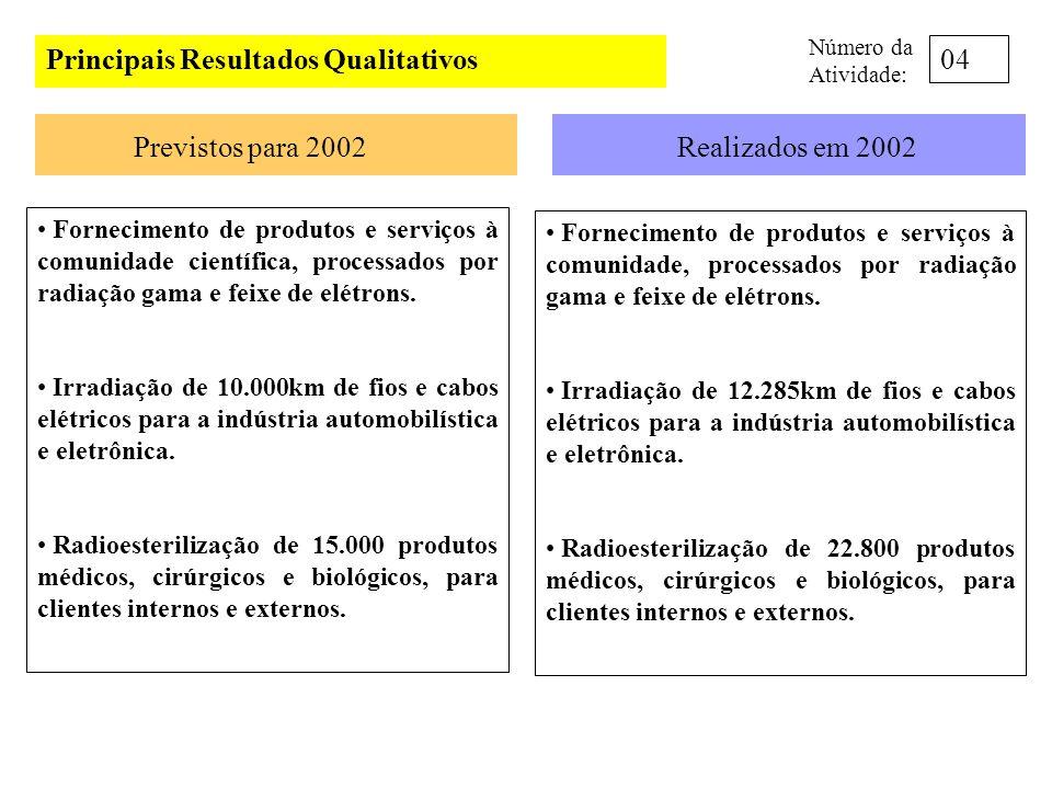 Principais Resultados Qualitativos Previstos para 2002Realizados em 2002 Realizar a dosimetria dos irradiadores de cobalto-60 (panorâmico e Gammacell) e Aceleradores Industriais de Elétrons do IPEN/CTR e dos produtos processados por radiação gama e feixe de elétrons.
