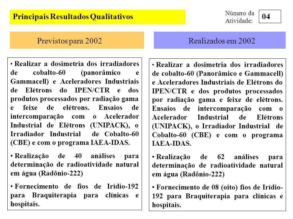 Principais Resultados Qualitativos Previstos para 2002Realizados em 2002 Realizar a dosimetria dos irradiadores de cobalto-60 (panorâmico e Gammacell)