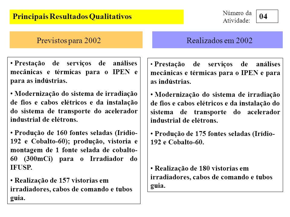 Principais Resultados Qualitativos Previstos para 2002Realizados em 2002 Prestação de serviço para avaliação da eficiência dos digestores, das Estações de tratamento de Esgoto de Barueri e Suzano da SABESP.