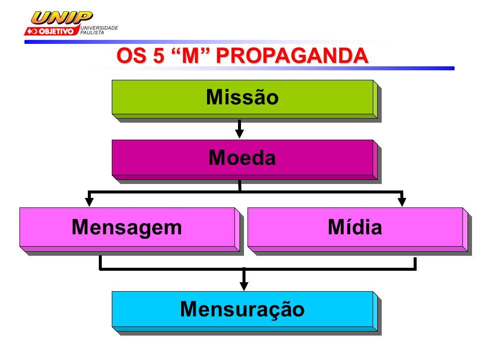 """Missão Moeda Mensagem Mídia Mensuração OS 5 """"M"""" PROPAGANDA OS 5 """"M"""" PROPAGANDA"""