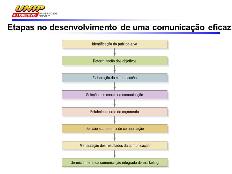 Etapas no desenvolvimento de uma comunicação eficaz