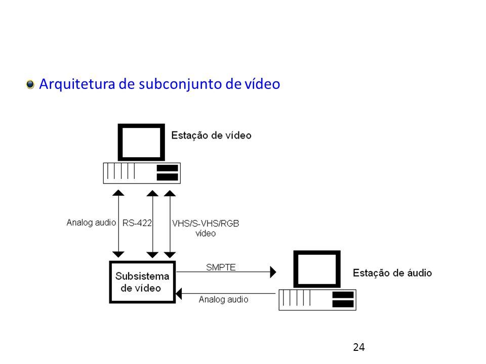 24 Integração de um laboratório multimídia Arquitetura de subconjunto de vídeo