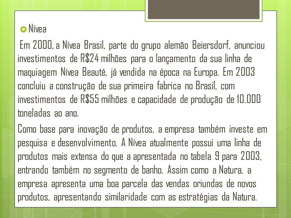  Nívea Em 2000, a Nívea Brasil, parte do grupo alemão Beiersdorf, anunciou investimentos de R$24 milhões para o lançamento da sua linha de maquiagem