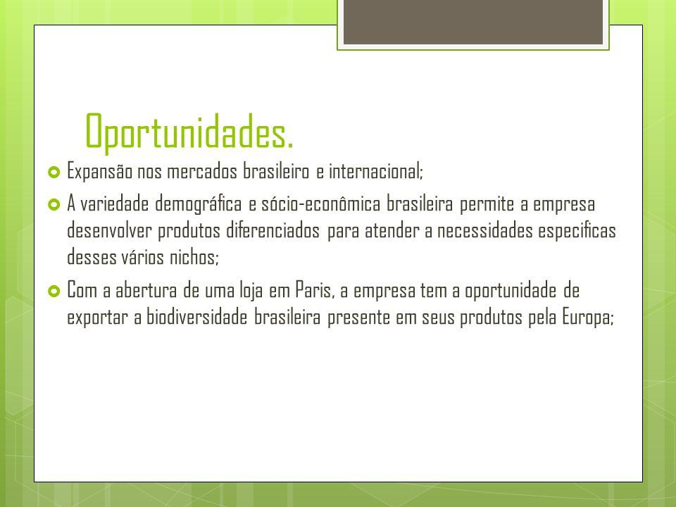 Oportunidades.  Expansão nos mercados brasileiro e internacional;  A variedade demográfica e sócio-econômica brasileira permite a empresa desenvolve