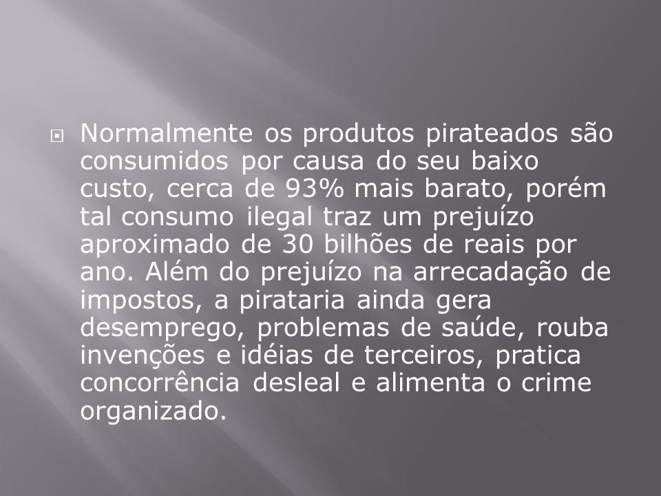  Normalmente os produtos pirateados são consumidos por causa do seu baixo custo, cerca de 93% mais barato, porém tal consumo ilegal traz um prejuízo