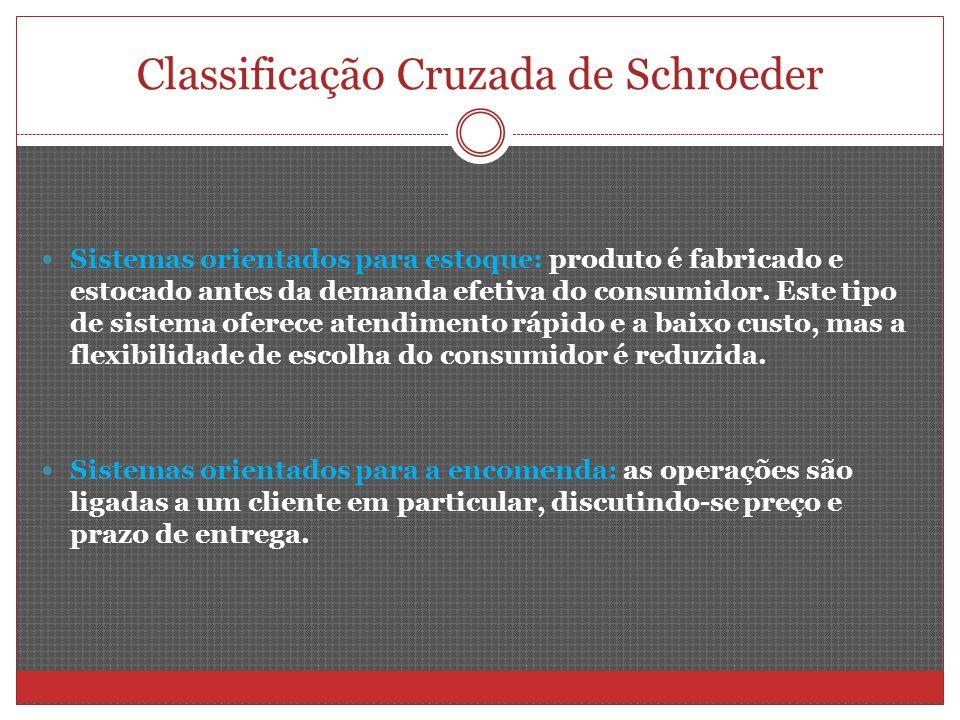 Classificação Cruzada de Schroeder Sistemas orientados para estoque: produto é fabricado e estocado antes da demanda efetiva do consumidor. Este tipo