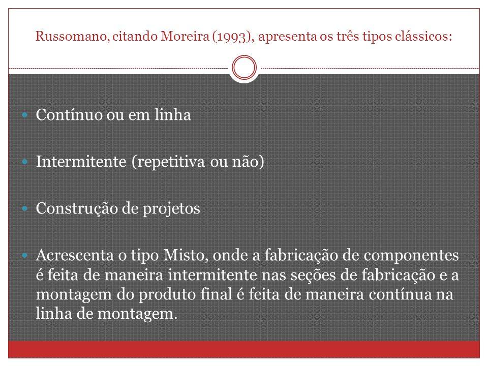 Russomano, citando Moreira (1993), apresenta os três tipos clássicos: Contínuo ou em linha Intermitente (repetitiva ou não) Construção de projetos Acr