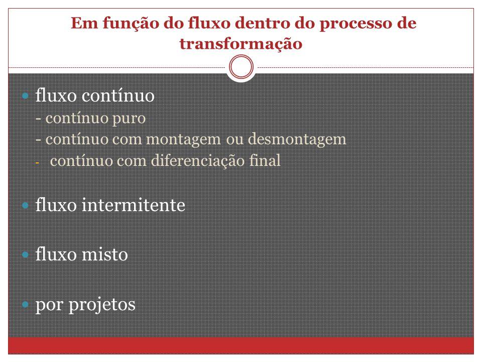 Em função do fluxo dentro do processo de transformação fluxo contínuo - contínuo puro - contínuo com montagem ou desmontagem - contínuo com diferenciação final fluxo intermitente fluxo misto por projetos