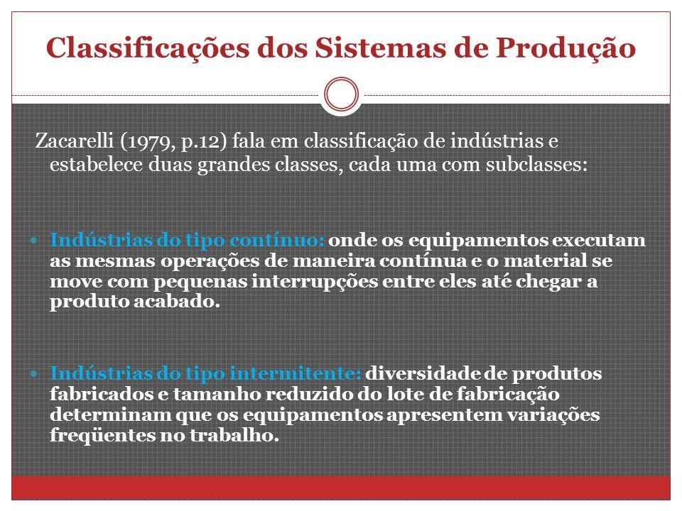 Classificações dos Sistemas de Produção Zacarelli (1979, p.12) fala em classificação de indústrias e estabelece duas grandes classes, cada uma com sub