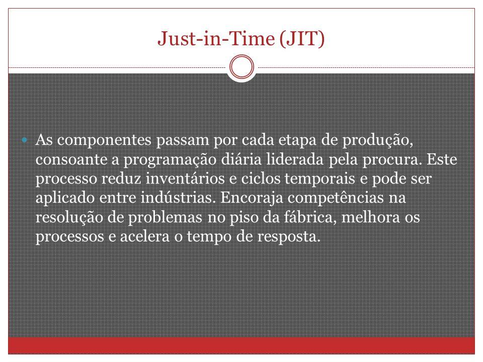 Just-in-Time (JIT) As componentes passam por cada etapa de produção, consoante a programação diária liderada pela procura. Este processo reduz inventá