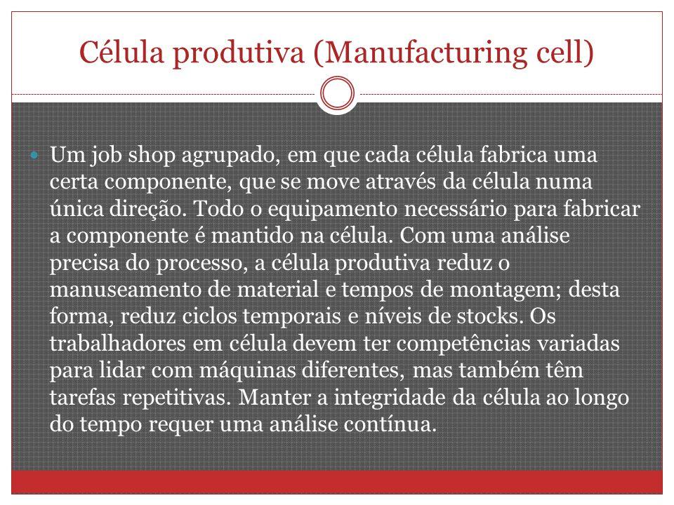 Célula produtiva (Manufacturing cell) Um job shop agrupado, em que cada célula fabrica uma certa componente, que se move através da célula numa única direção.