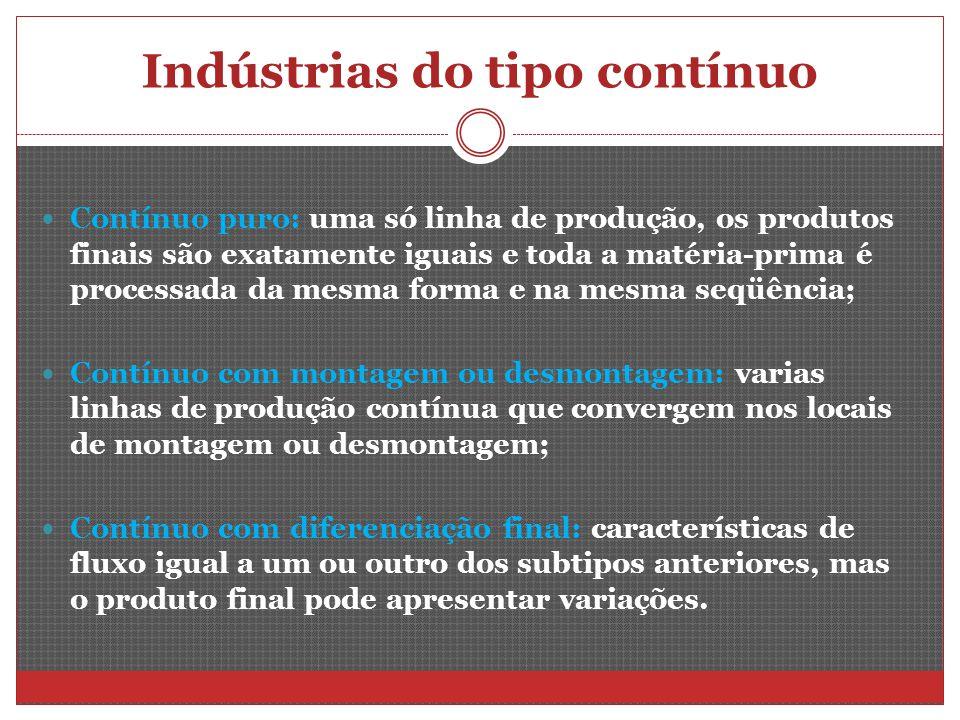 Indústrias do tipo contínuo Contínuo puro: uma só linha de produção, os produtos finais são exatamente iguais e toda a matéria-prima é processada da m