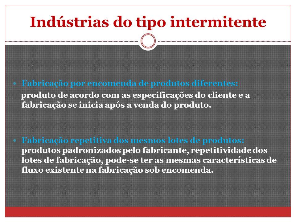 Indústrias do tipo intermitente Fabricação por encomenda de produtos diferentes: produto de acordo com as especificações do cliente e a fabricação se