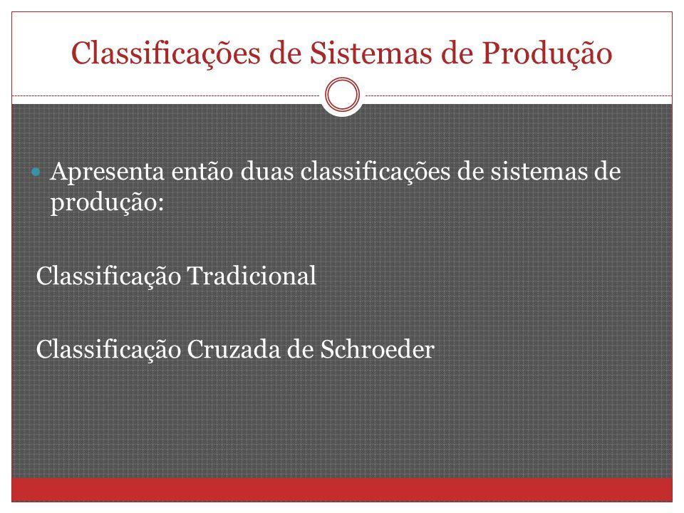 Classificações de Sistemas de Produção Apresenta então duas classificações de sistemas de produção: Classificação Tradicional Classificação Cruzada de Schroeder