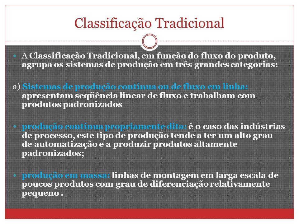 Classificação Tradicional A Classificação Tradicional, em função do fluxo do produto, agrupa os sistemas de produção em três grandes categorias: a) Si