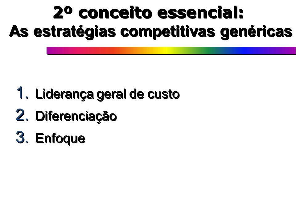 2º conceito essencial: As estratégias competitivas genéricas 1. Liderança geral de custo 2. Diferenciação 3. Enfoque 1. Liderança geral de custo 2. Di