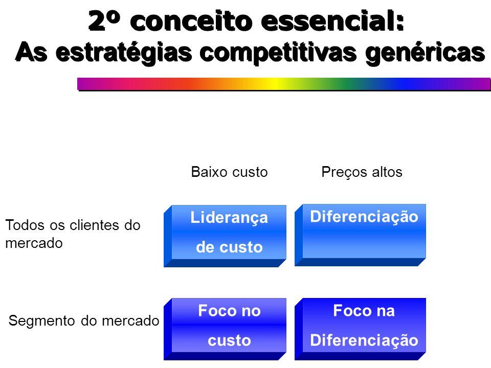 2º conceito essencial: As estratégias competitivas genéricas Liderança de custo Diferenciação Foco no custo Foco na Diferenciação Todos os clientes do