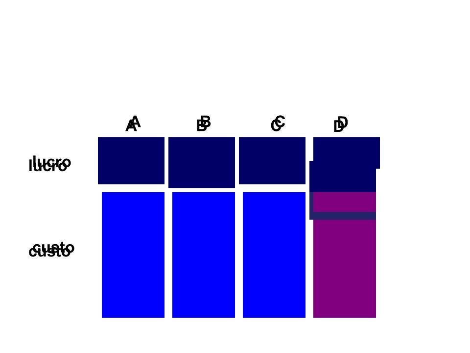 custo lucro A A B B C C D D