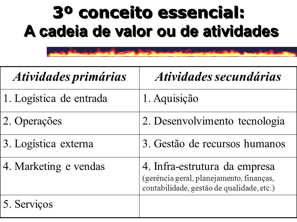 3º conceito essencial: A cadeia de valor ou de atividades Atividades primáriasAtividades secundárias 1. Logística de entrada1. Aquisição 2. Operações2