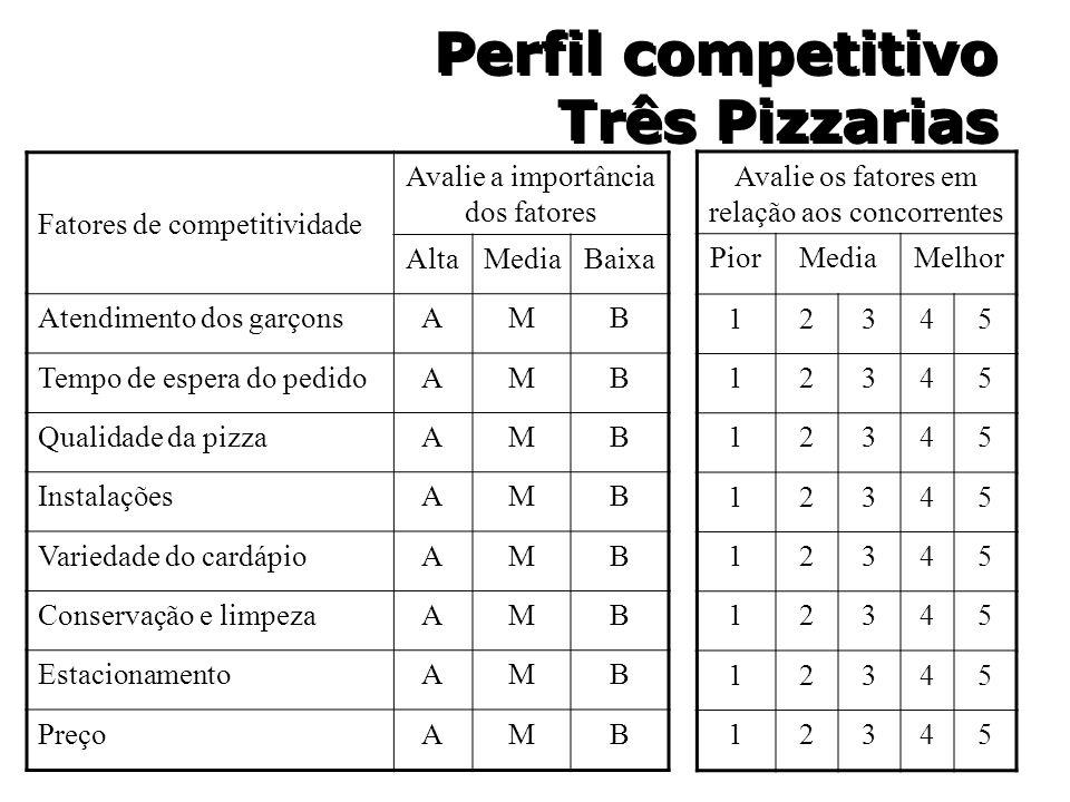 Perfil competitivo Três Pizzarias Fatores de competitividade Avalie a importância dos fatores AltaMediaBaixa Atendimento dos garçonsAMB Tempo de esper