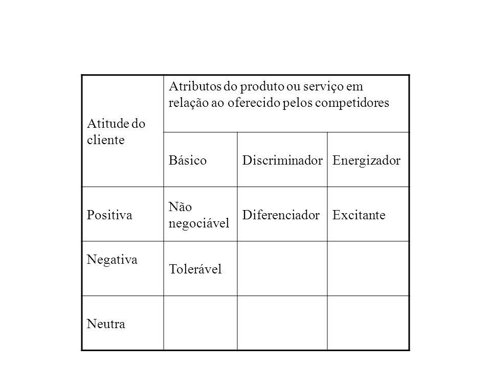 Atitude do cliente Atributos do produto ou serviço em relação ao oferecido pelos competidores BásicoDiscriminadorEnergizador Positiva Não negociável D