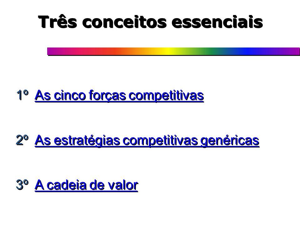 Três conceitos essenciais 1º As cinco forças competitivasAs cinco forças competitivas 2º As estratégias competitivas genéricasAs estratégias competiti