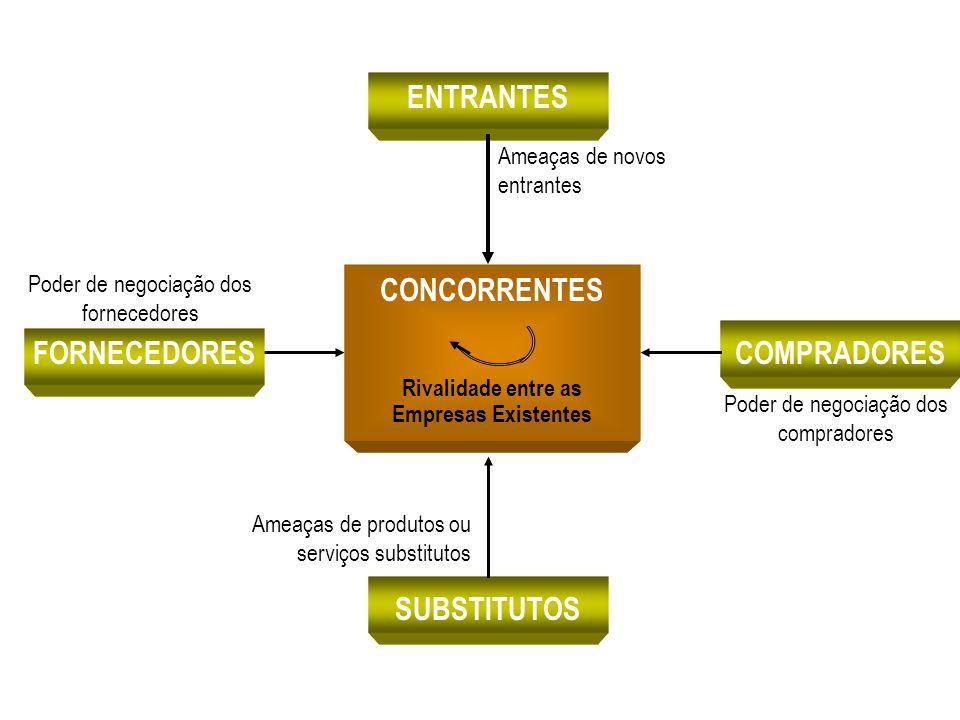 FORNECEDORES Poder de negociação dos fornecedores COMPRADORES Poder de negociação dos compradores SUBSTITUTOS Ameaças de produtos ou serviços substitu