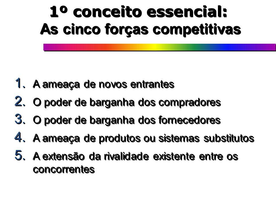 1º conceito essencial: As cinco forças competitivas 1. A ameaça de novos entrantes 2. O poder de barganha dos compradores 3. O poder de barganha dos f