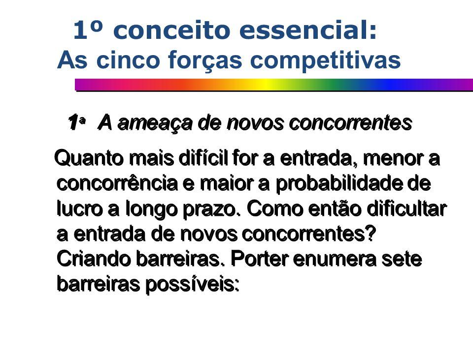 1 ª A ameaça de novos concorrentes Quanto mais difícil for a entrada, menor a concorrência e maior a probabilidade de lucro a longo prazo. Como então