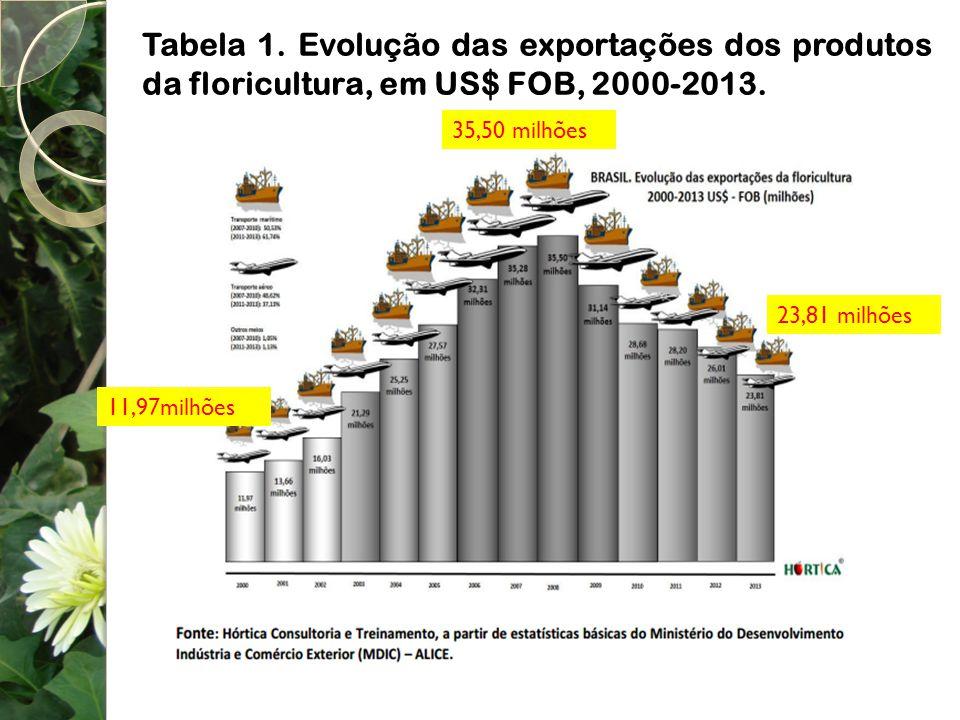 Tabela 1. Evolução das exportações dos produtos da floricultura, em US$ FOB, 2000-2013. 35,50 milhões 11,97milhões 23,81 milhões